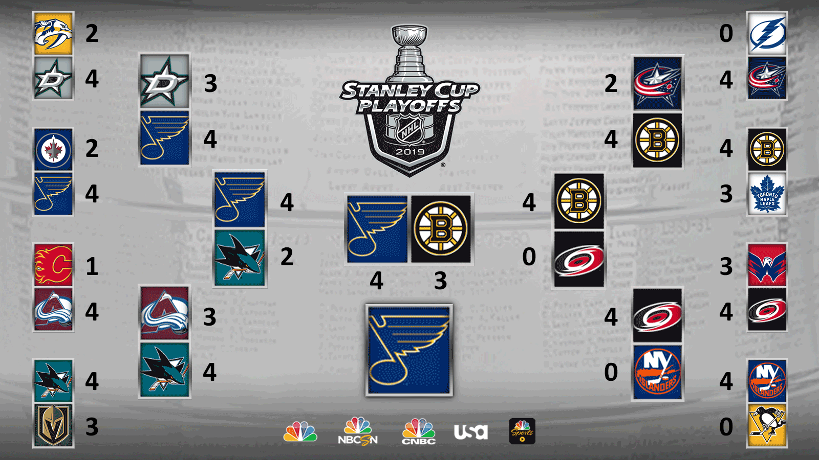 Stanley Cup Finals Schedule 2020 NHL Playoffs 2019: Watch Stanley Cup Final Highlights