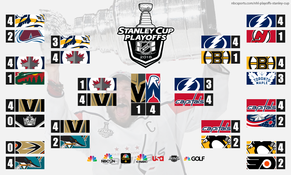 picture regarding Nhl Bracket Printable referred to as NHL Playoffs 2018: Stanley Cup Last Highlights