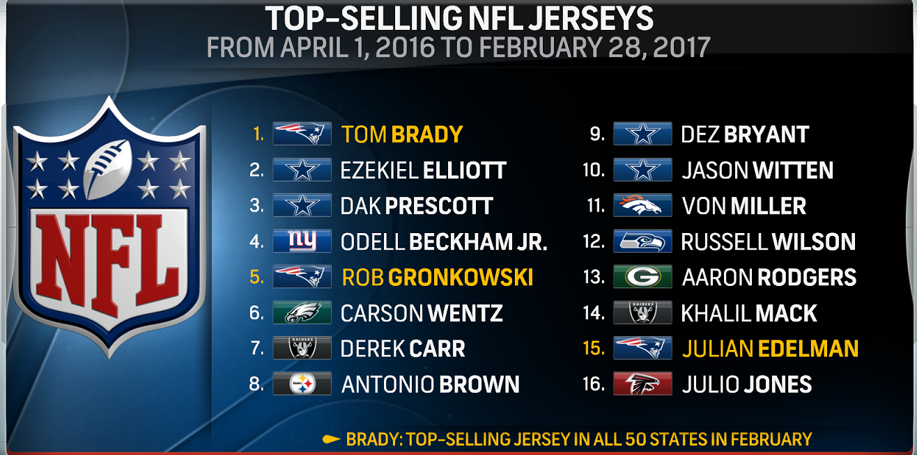 Brady, Gronk and Edelman all in top 15 of best-selling NFL jerseys ...