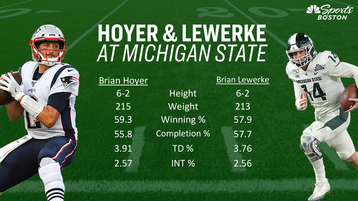 Brian Lewerke S College Stats Eerily Similar To Another Patriots Quarterback Rsn